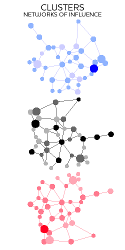 Clusters network of influence