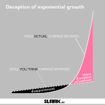 Deception of exponential growth. Linear curve, how you think change behave. Exponential curve, how actual change behave. The difference causes early phase disappointment, and late phasechaos, disruption, amazement.